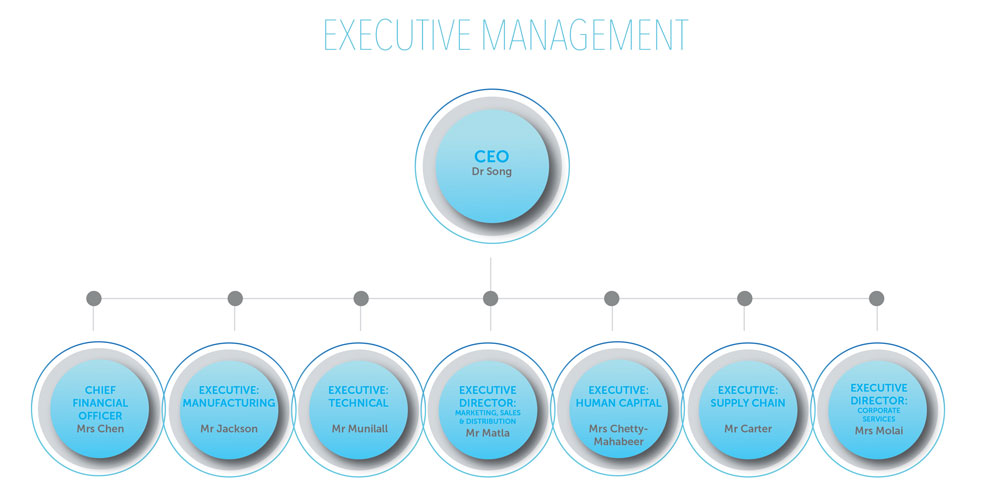 EXECUTIVE-MANAGEMENT_UPDATED-AUG-2020